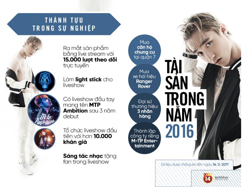 thành tích và tài sản của Sơn Tùng M-TV